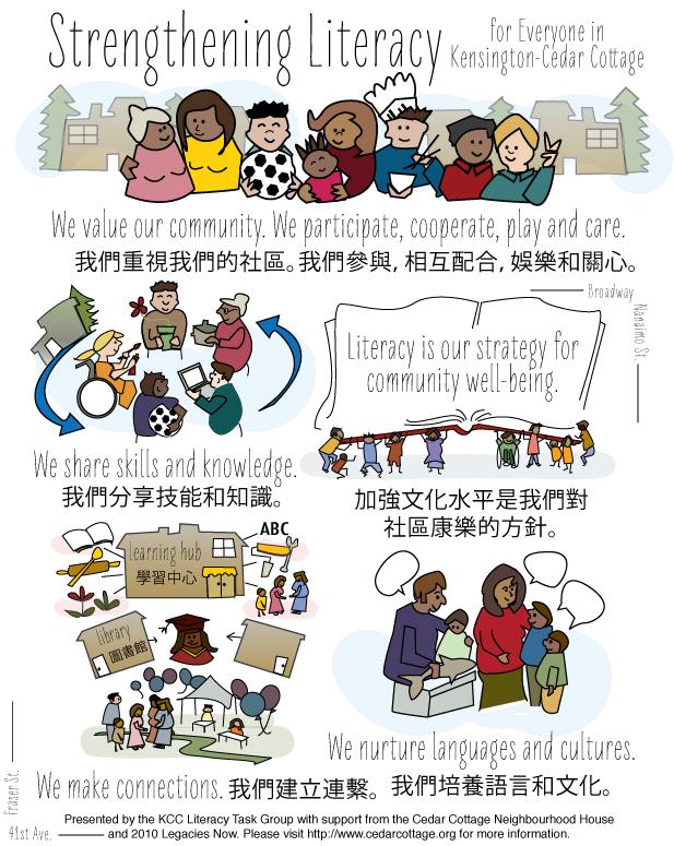 Strengthening Literacy for Everyone in Kensington-Cedar Cottage
