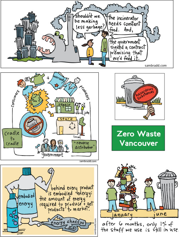cartoons for zero waste vancouver- incineration, embodied energy, hazardous materials, waste and consumption cartoon, zero waste, incineration, anti incineration, recycling, embodied energy image, incineration protest,  drawing change, graphic facilitation, vancouver bc, illustration, environment, sustainability, community, illustrator, zero waste, anti incineration